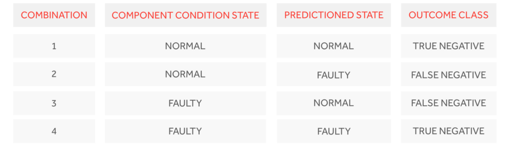 Combinations of the component and predictive state