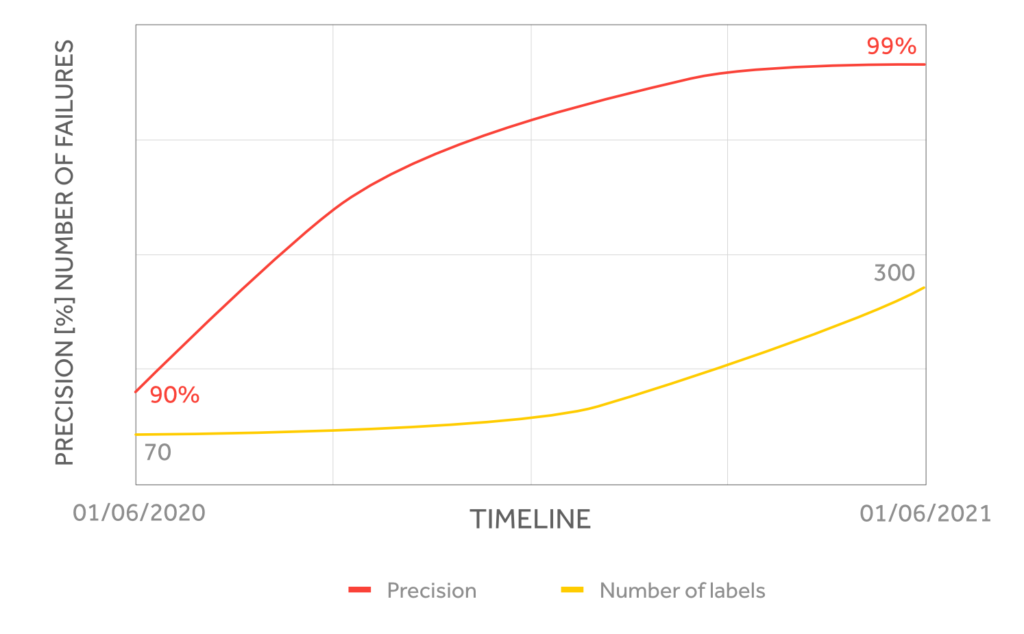 Precision and Number of labels